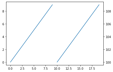 Two axis graph